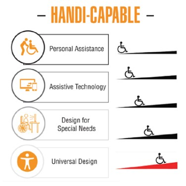 Handicapable Design